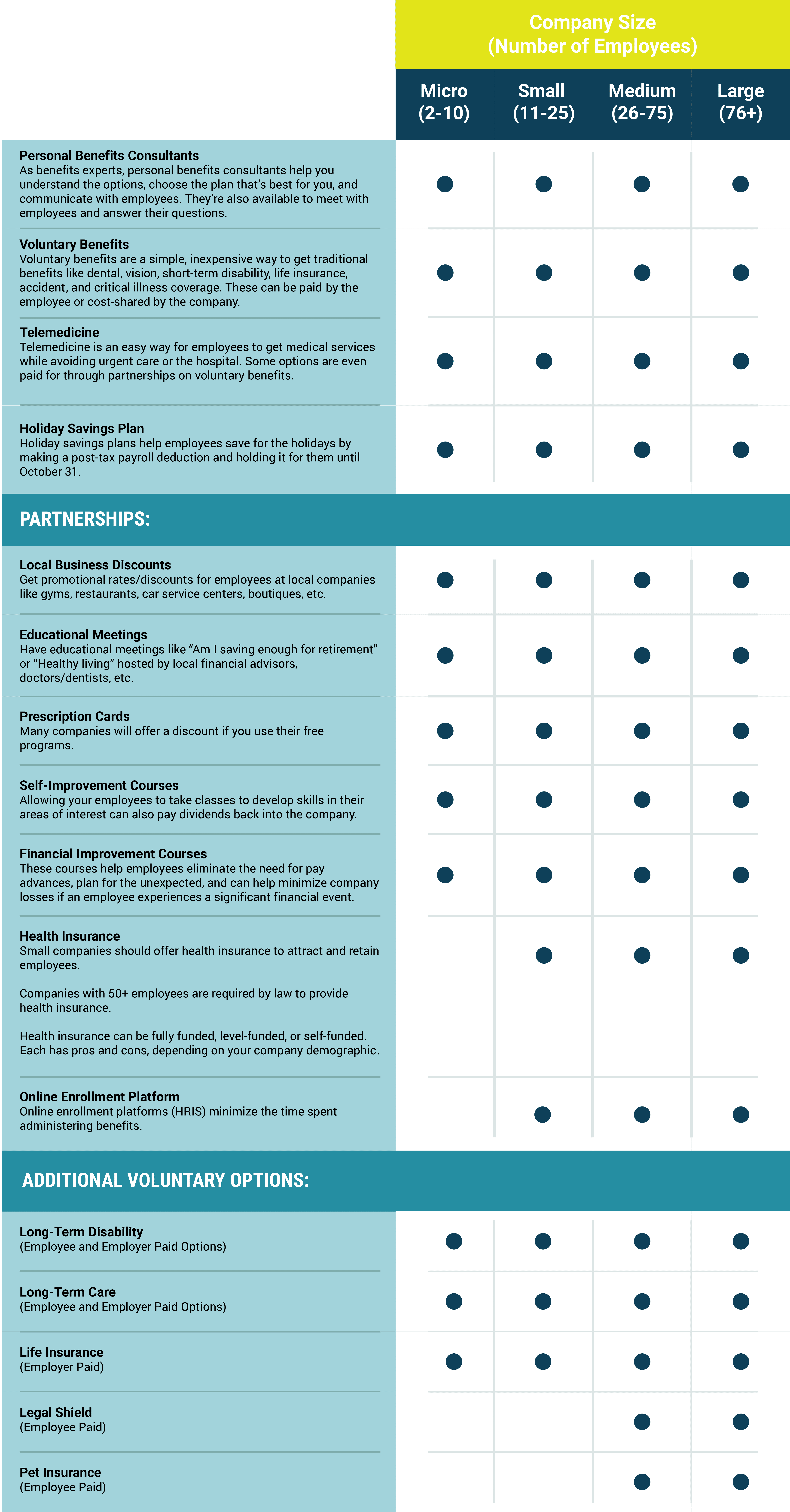 This chart is a detailed guide on how to design an employee benefits program